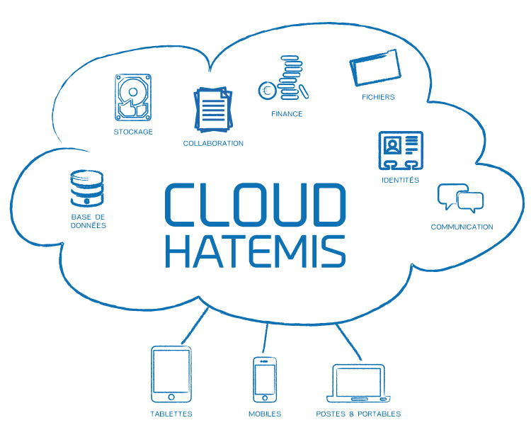 cloud-hatemis-schema